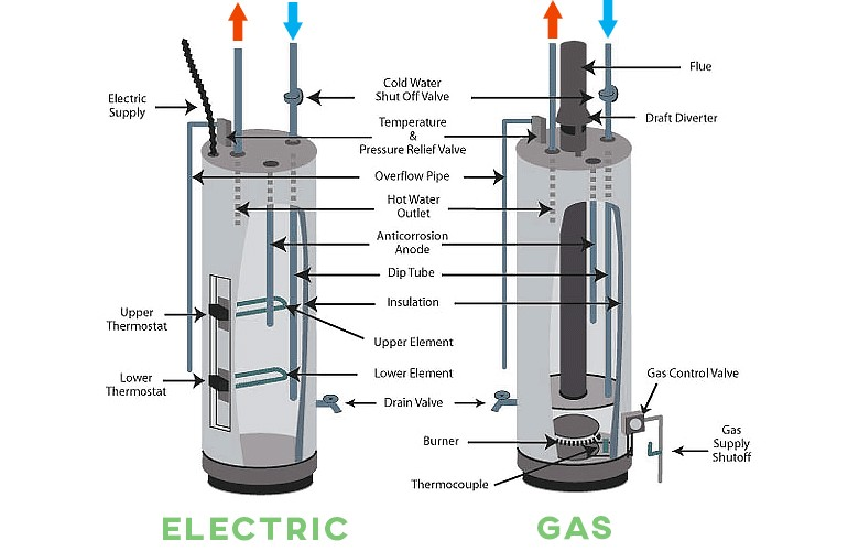 mobile home tankless water heater
