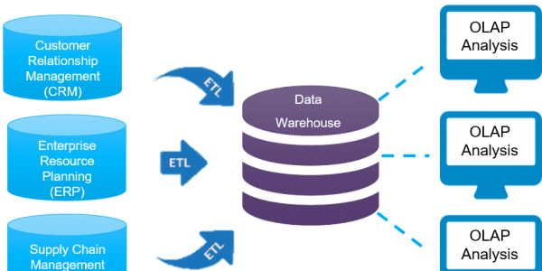 what is a data warehouse